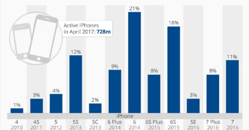 iPhone Dominates