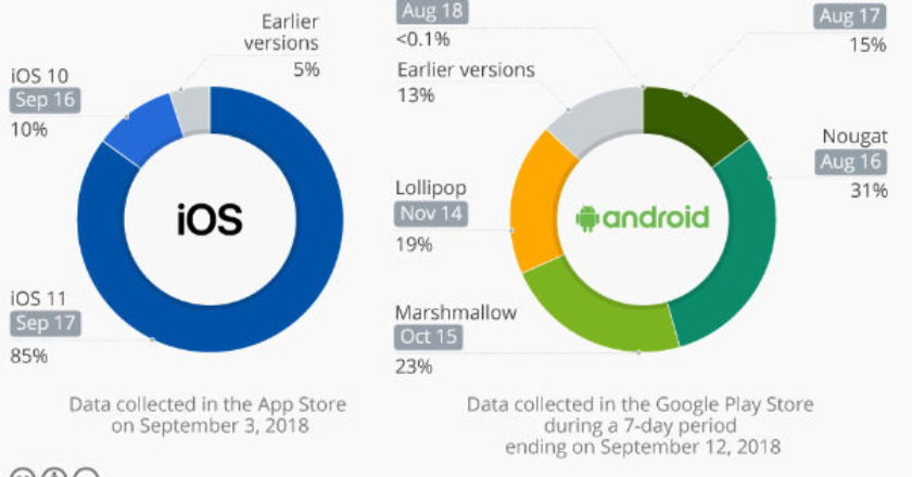 iOS12, iOS, Android, Old iPhones, Adoption Rate