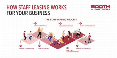 how-staff-leasing-works, infographic, benefits of staff leasing, staff leasing for your business, staff leasing business
