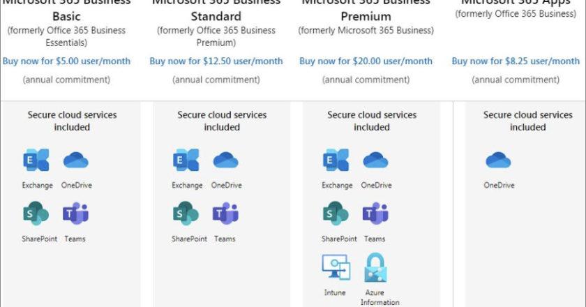The Right Microsoft 365 Plan, Microsoft 365 Business Premium, Microsoft 365 Business Essentials, Microsoft 365 Business Premium, Microsoft 365 for Business or Enterprise